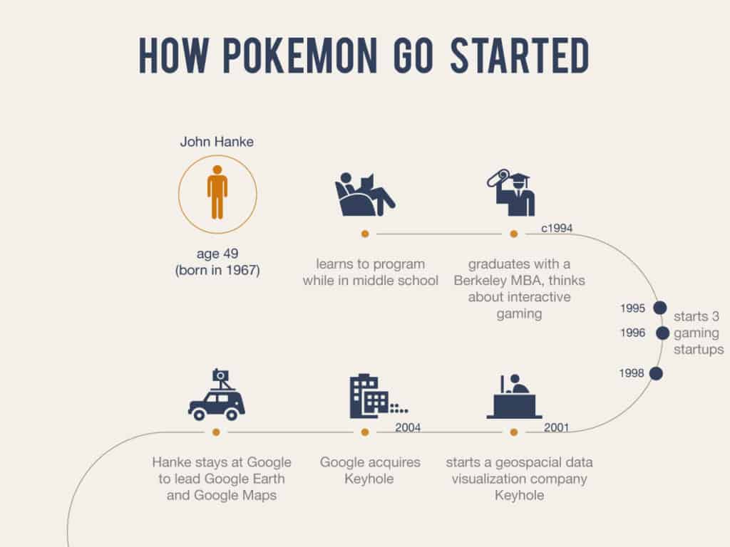 how pokmon go started