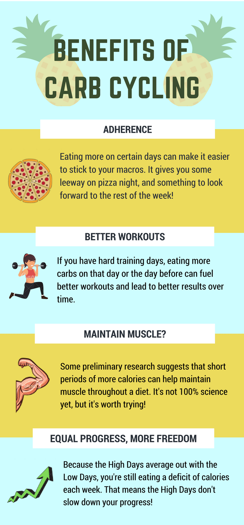 infographic carb cycling meal plan