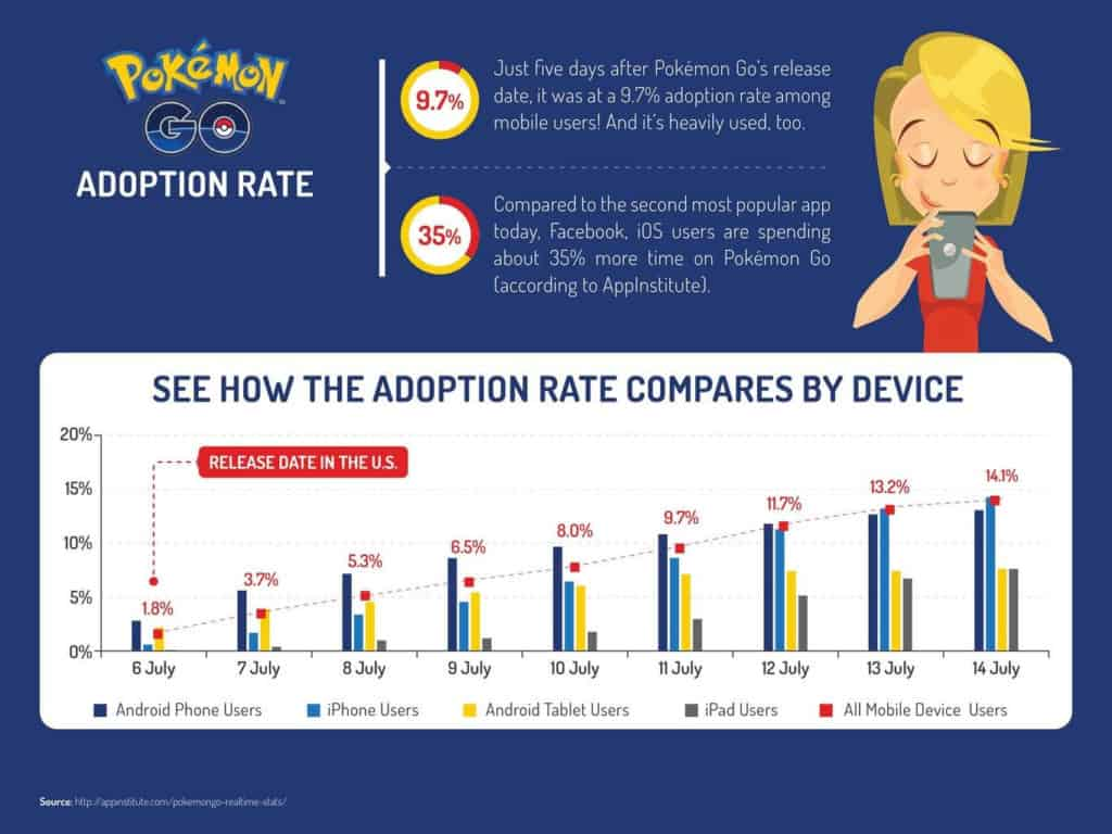 pokemon go adoption