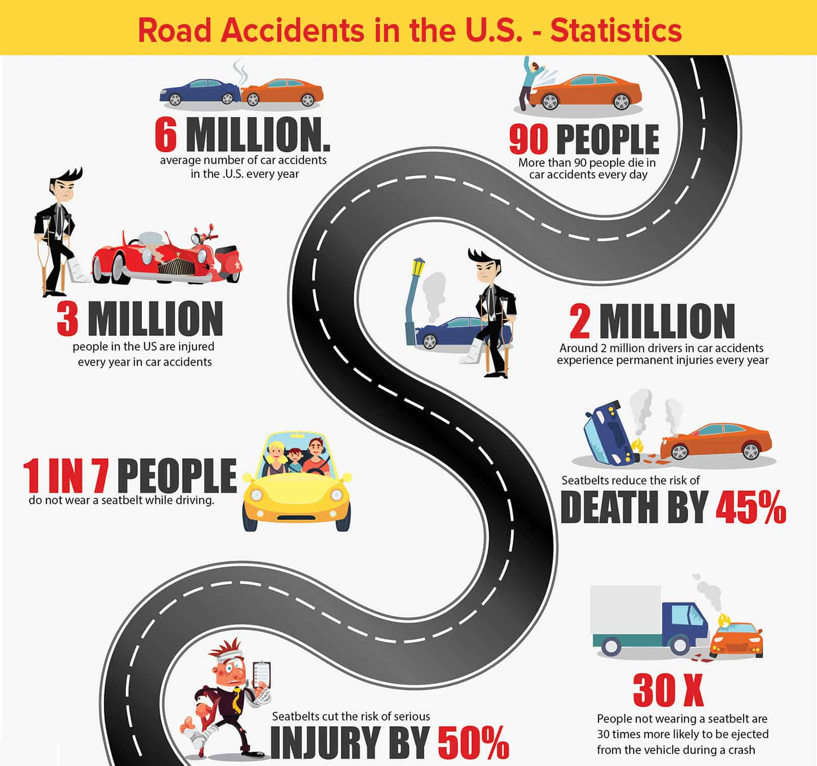 Road Accidents in the U.S. - Statistics